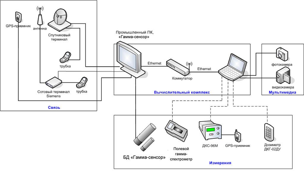 Структурная схема оборудования