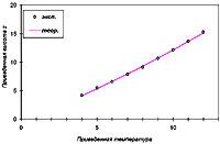 Сравнение теории с экспериментом для распределения температуры жидкости по высоте